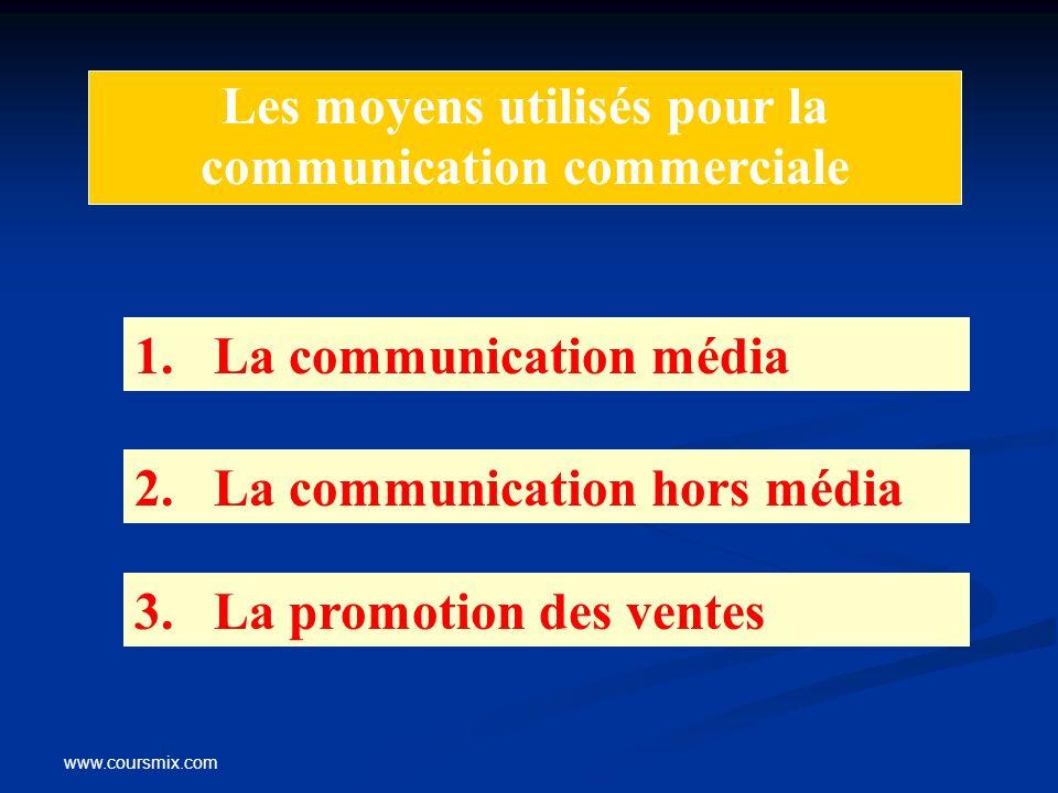 www.coursmix.com Les moyens utilisés pour la communication commerciale 1. La communication média 2. La communication hors média 3. La promotion des ve