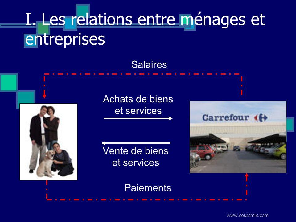 www.coursmix.com I. Les relations entre ménages et entreprises Vente de biens et services Achats de biens et services Salaires Paiements