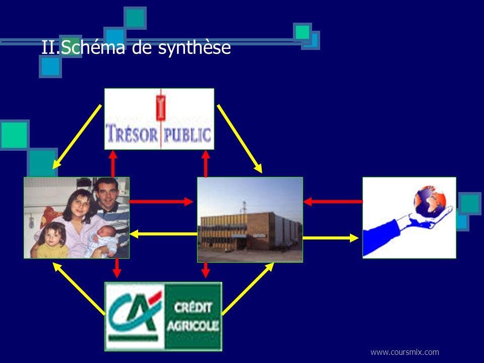 www.coursmix.com II.Schéma de synthèse