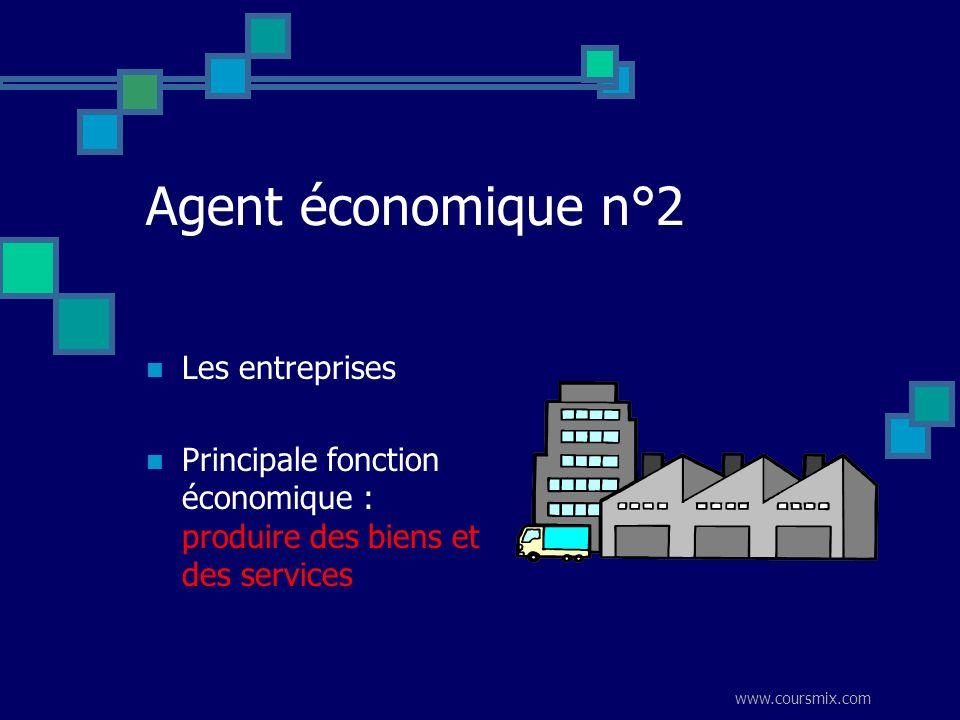 www.coursmix.com Agent économique n°2 Les entreprises Principale fonction économique : produire des biens et des services