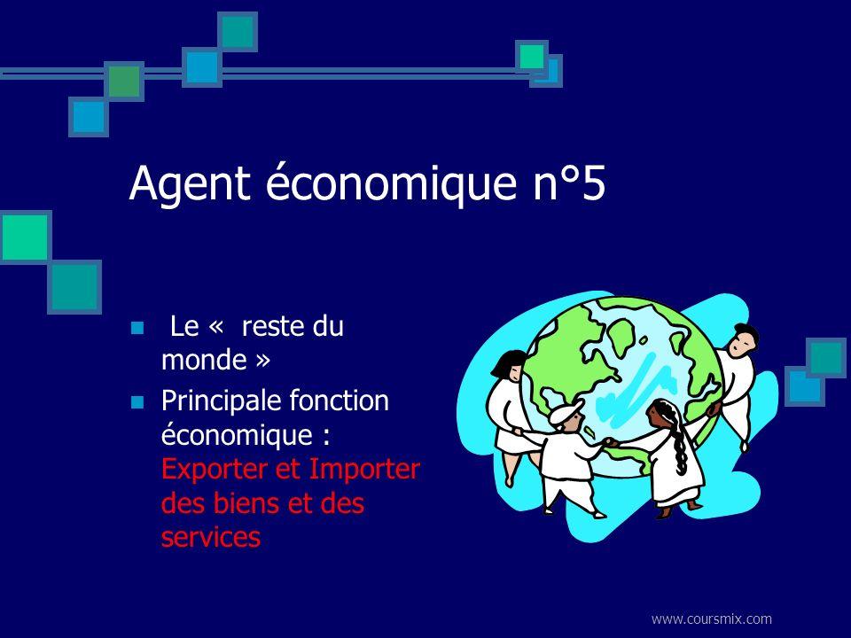 www.coursmix.com Agent économique n°5 Le « reste du monde » Principale fonction économique : Exporter et Importer des biens et des services