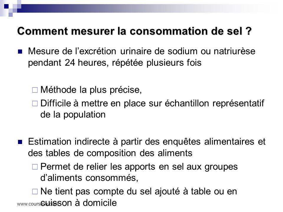 www.coursmix.com Comment mesurer la consommation de sel .