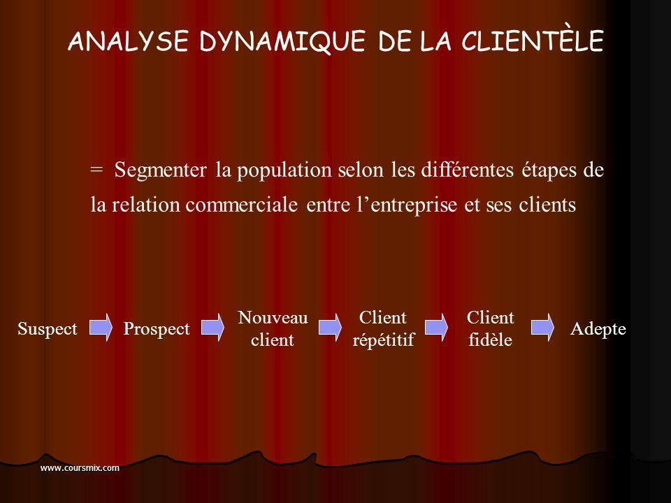 www.coursmix.com LANALYSE STATIQUE DE LA DEMANDE Taille de la population Taux de pénétration de la cat. de produit Taux de pénétration du produit Quan