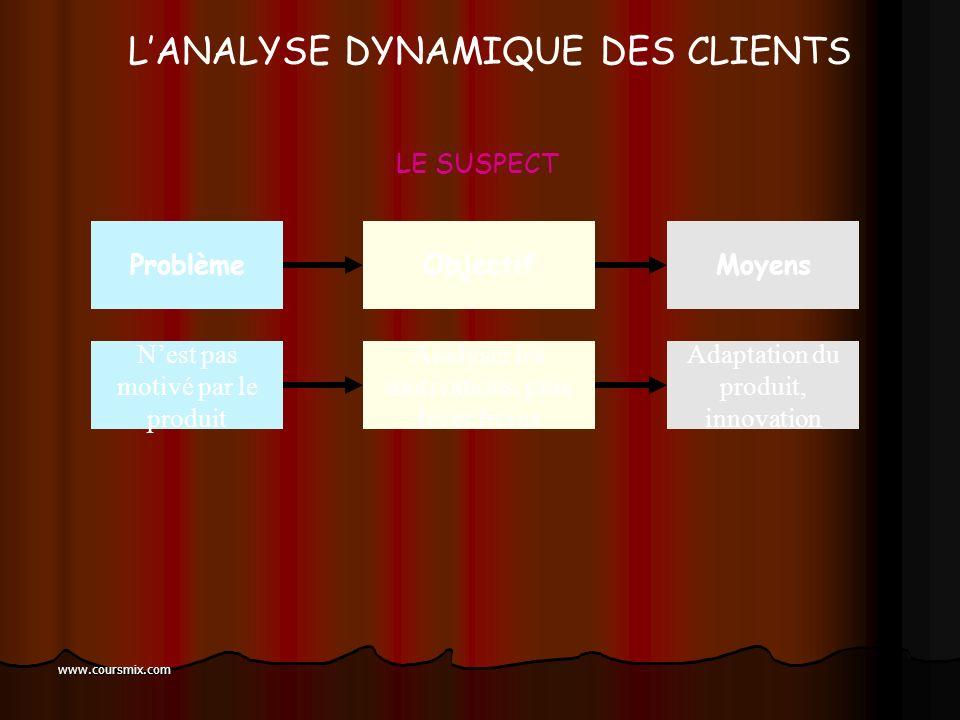 www.coursmix.com = Segmenter la population selon les différentes étapes de la relation commerciale entre lentreprise et ses clients SuspectProspect No