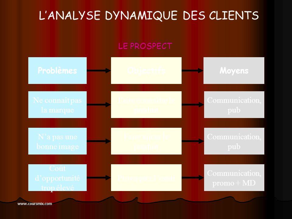 www.coursmix.com Nest pas motivé par le produit Analyser les motivations, puis lever freins Adaptation du produit, innovation ProblèmeObjectifMoyens L