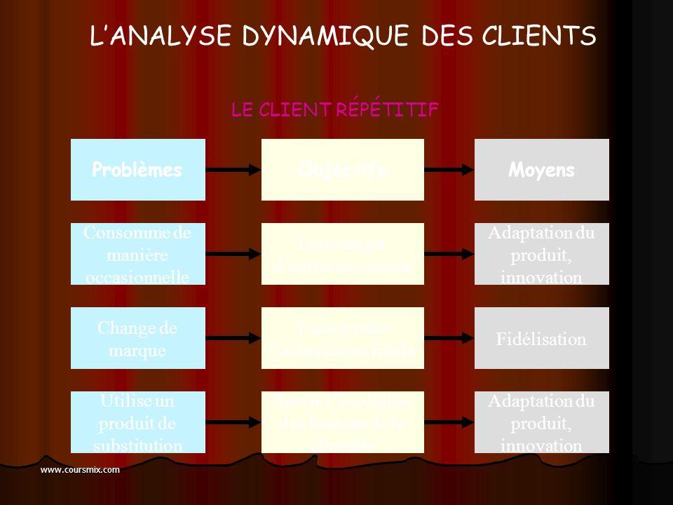 www.coursmix.com LANALYSE DYNAMIQUE DES CLIENTS Risque d inactivité Déclencher le réachat Communication, promo + MD ProblèmeObjectifMoyens LE NOUVEAU