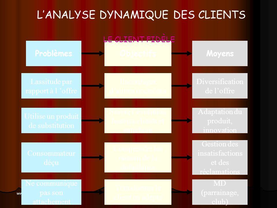 www.coursmix.com LANALYSE DYNAMIQUE DES CLIENTS Consomme de manière occasionnelle Change de marque Utilise un produit de substitution Encourager dautr