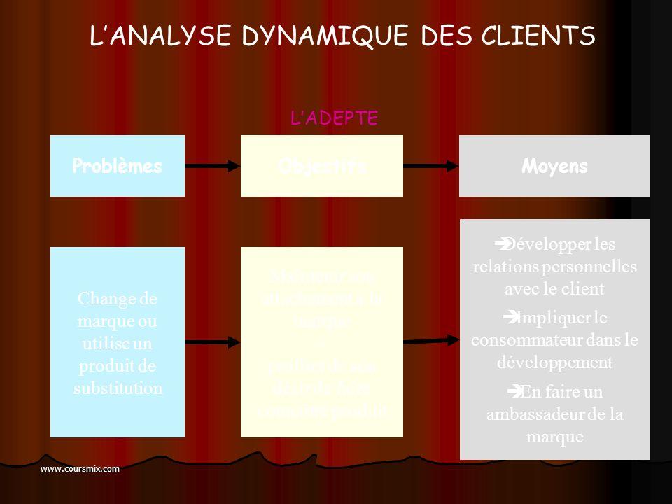www.coursmix.com LANALYSE DYNAMIQUE DES CLIENTS Lassitude par rapport à l offre Utilise un produit de substitution Consommateur déçu Ne communique pas