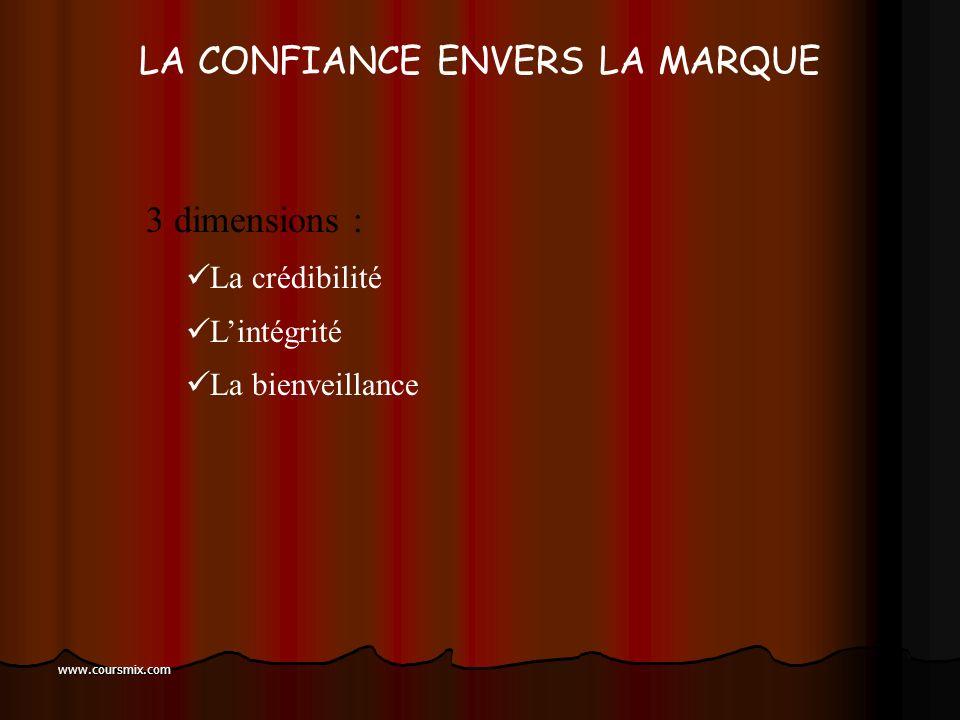 www.coursmix.com LATTACHEMENT À LA MARQUE relation affective durable et inaltérable entre le consommateur et la marque (la séparation est douloureuse)