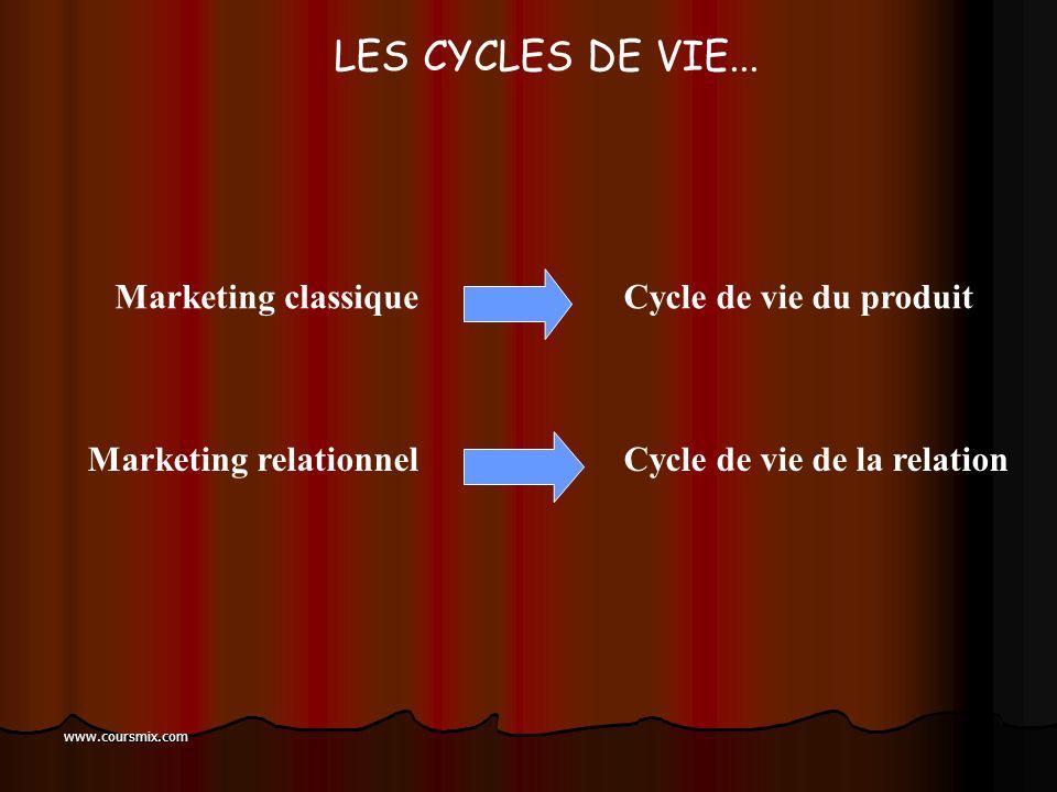 www.coursmix.com LA CONFIANCE ENVERS LA MARQUE 3 dimensions : La crédibilité Lintégrité La bienveillance