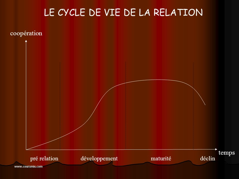 www.coursmix.com LES CYCLES DE VIE... Marketing classique Marketing relationnel Cycle de vie du produit Cycle de vie de la relation