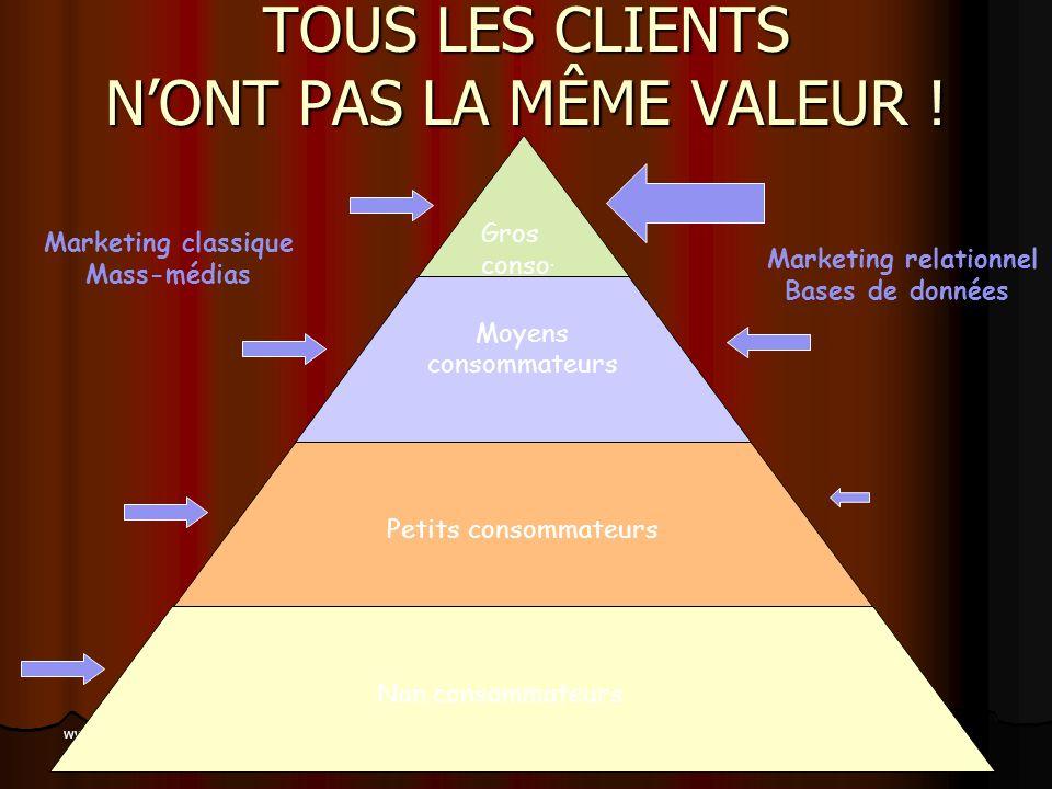 www.coursmix.com Marketing transactionnelMarketing relationnel grande consommation industrie et services économie déchelle dév., fidélisation, rétenti