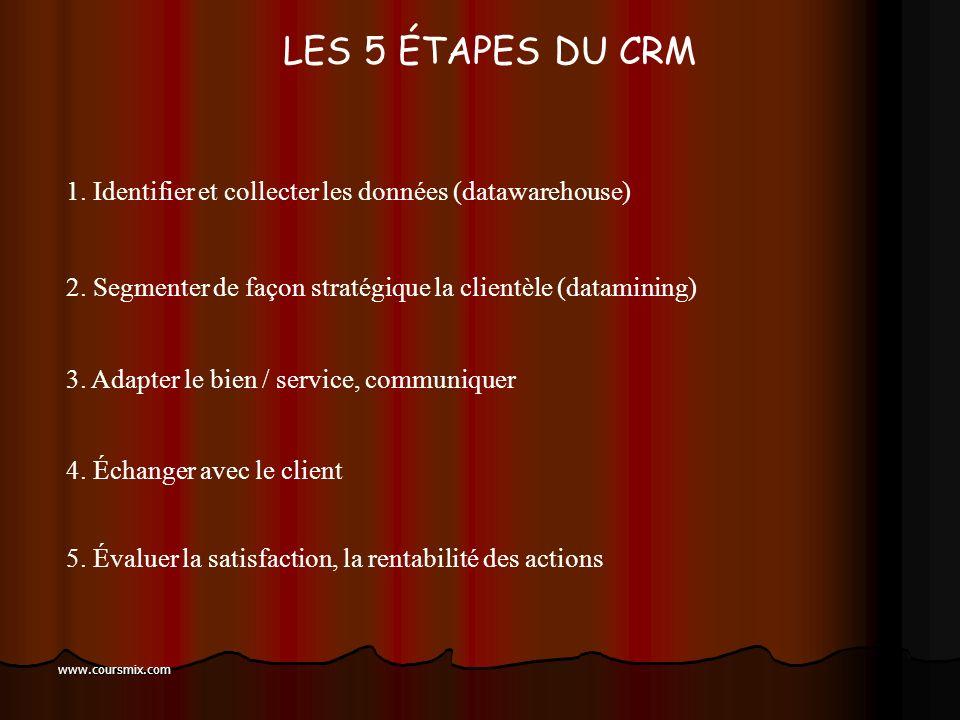 www.coursmix.com TOUS LES CLIENTS NONT PAS LA MÊME VALEUR ! Gros conso. Moyens consommateurs Petits consommateurs Non consommateurs Marketing classiqu