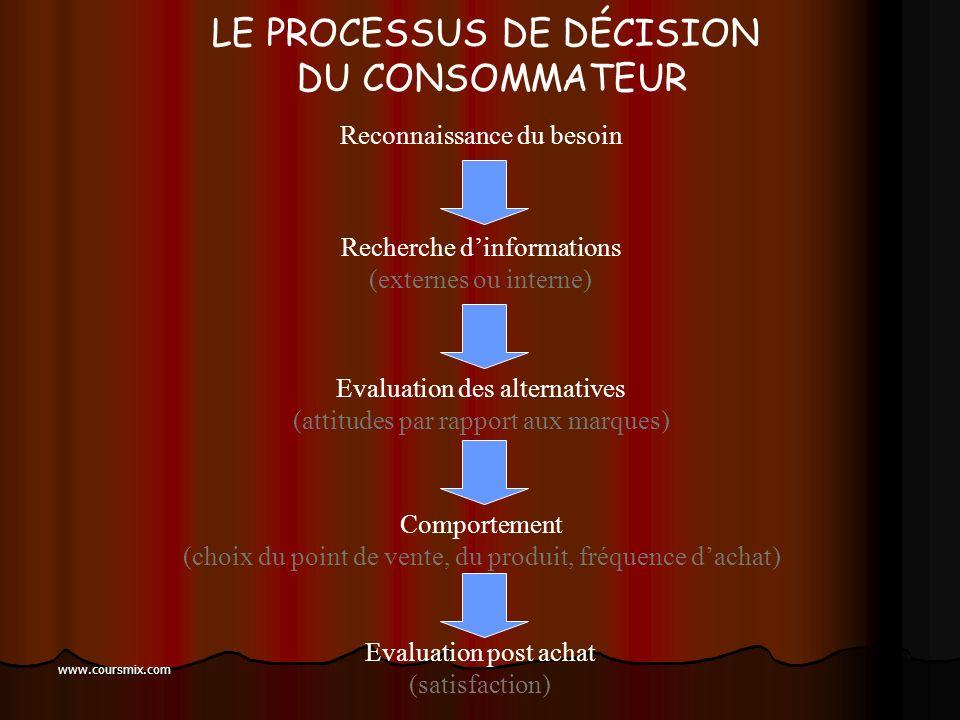 www.coursmix.com LE PROCESSUS DE CHOIX Reconnaissance du problème: Besoins, attentes Recherche dinformations (critères, produits) Évaluation des produ