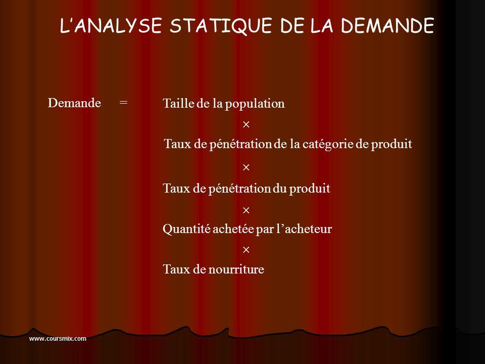 www.coursmix.com LES DIFFÉRENTS RÔLES AU SEIN DU PROCESSUS DE DÉCISION Initiateur Informateur Prescripteur Décideur Acheteur Utilisateur Gestionnaire