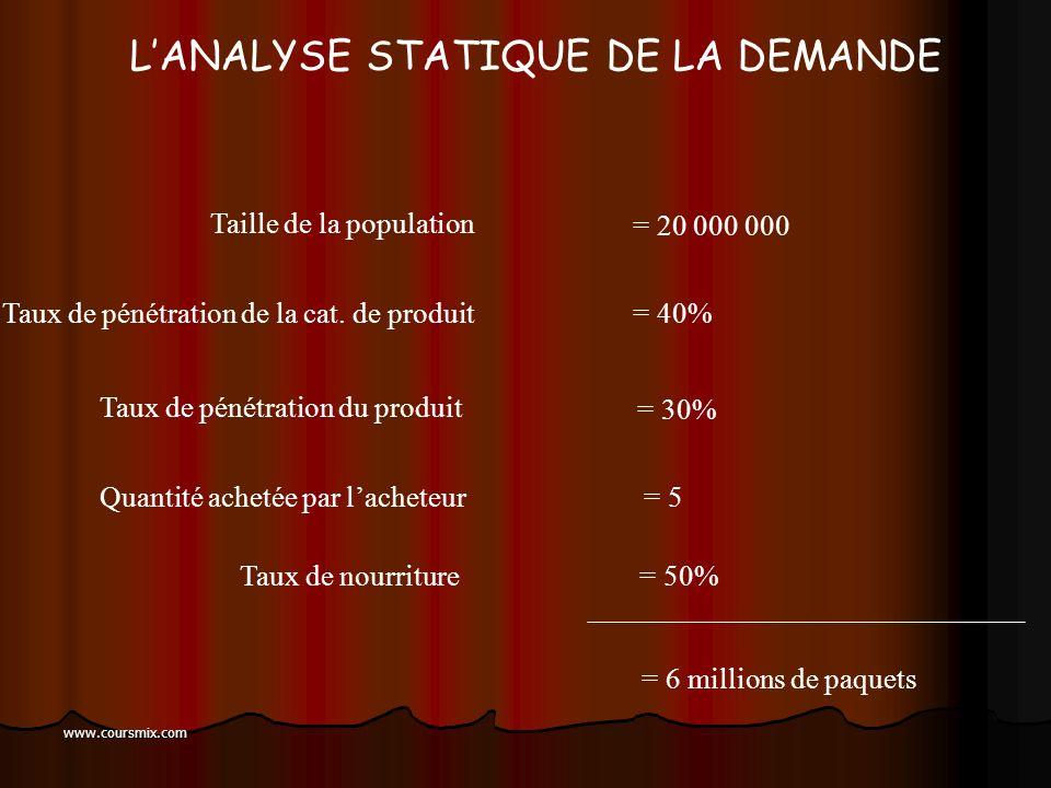 www.coursmix.com LANALYSE STATIQUE DE LA DEMANDE Demande = Taille de la population Taux de pénétration de la catégorie de produit Taux de pénétration