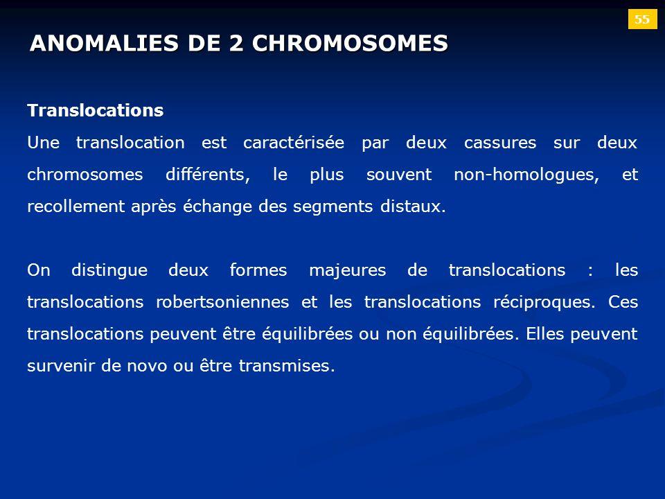 ANOMALIES DE 2 CHROMOSOMES 55 Translocations Une translocation est caractérisée par deux cassures sur deux chromosomes différents, le plus souvent non