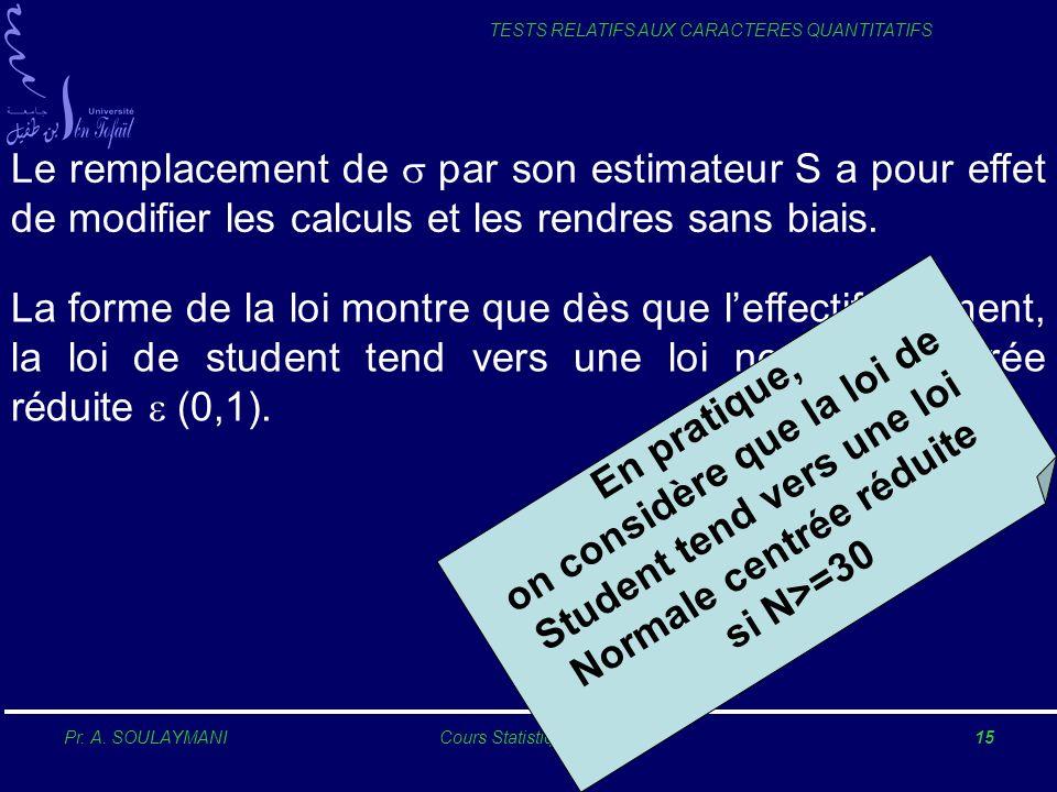 Pr. A. SOULAYMANICours Statistique 200515 TESTS RELATIFS AUX CARACTERES QUANTITATIFS Le remplacement de par son estimateur S a pour effet de modifier