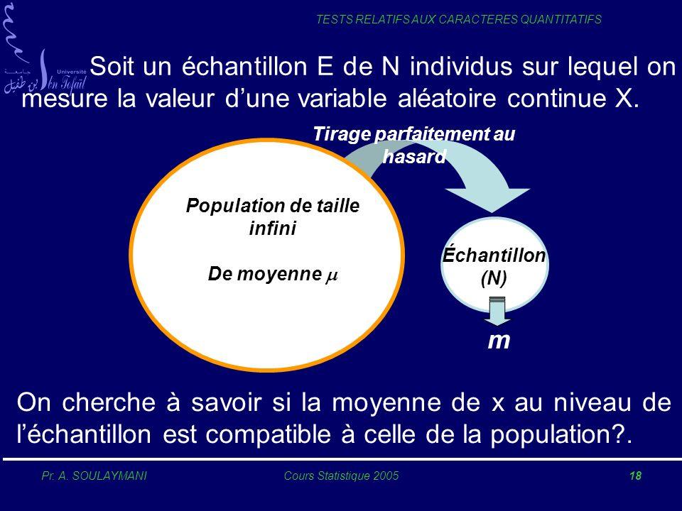 Pr. A. SOULAYMANICours Statistique 200518 TESTS RELATIFS AUX CARACTERES QUANTITATIFS Échantillon (N) m Tirage parfaitement au hasard Soit un échantill