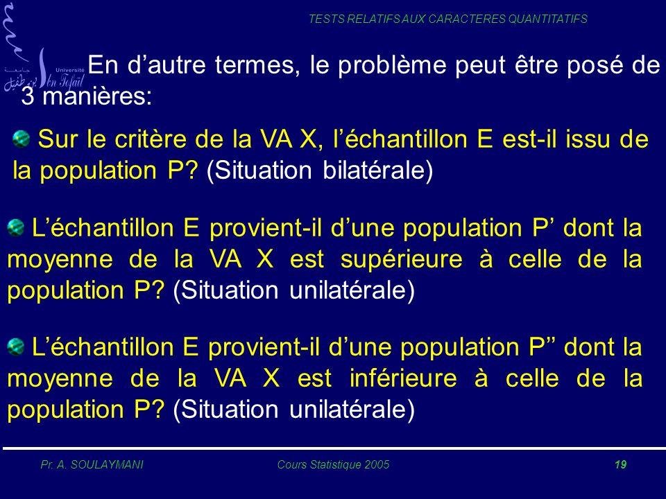 Pr. A. SOULAYMANICours Statistique 200519 TESTS RELATIFS AUX CARACTERES QUANTITATIFS En dautre termes, le problème peut être posé de 3 manières: Sur l