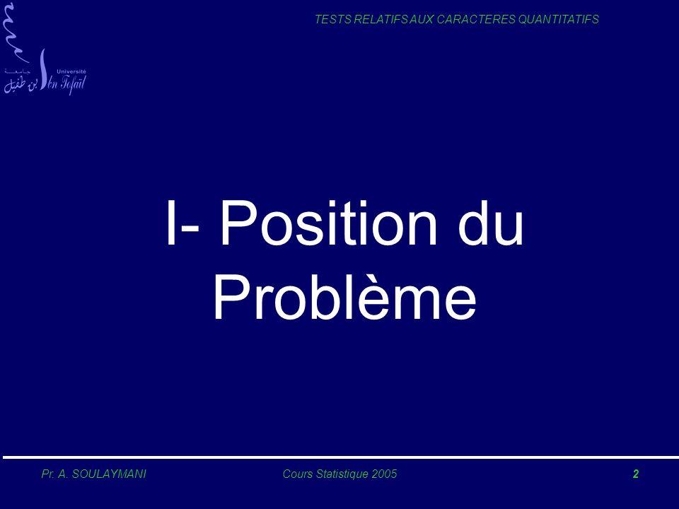 Pr. A. SOULAYMANICours Statistique 20052 TESTS RELATIFS AUX CARACTERES QUANTITATIFS I- Position du Problème