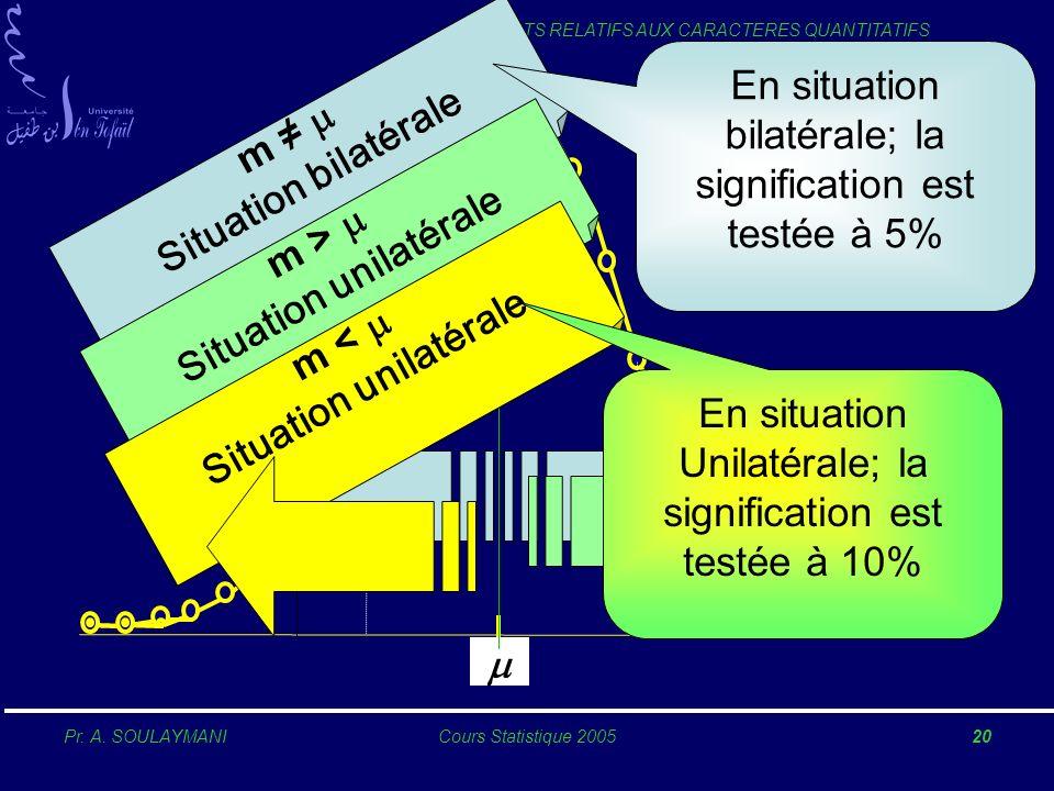 Pr. A. SOULAYMANICours Statistique 200520 TESTS RELATIFS AUX CARACTERES QUANTITATIFS m Situation bilatérale m > Situation unilatérale m < Situation un