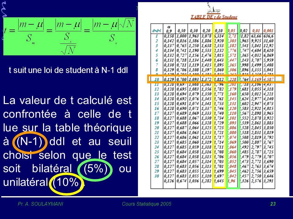 Pr. A. SOULAYMANICours Statistique 200523 TESTS RELATIFS AUX CARACTERES QUANTITATIFS 1234567812345678 La valeur de t calculé est confrontée à celle de