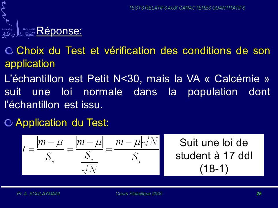 Pr. A. SOULAYMANICours Statistique 200525 TESTS RELATIFS AUX CARACTERES QUANTITATIFS Réponse: Choix du Test et vérification des conditions de son appl