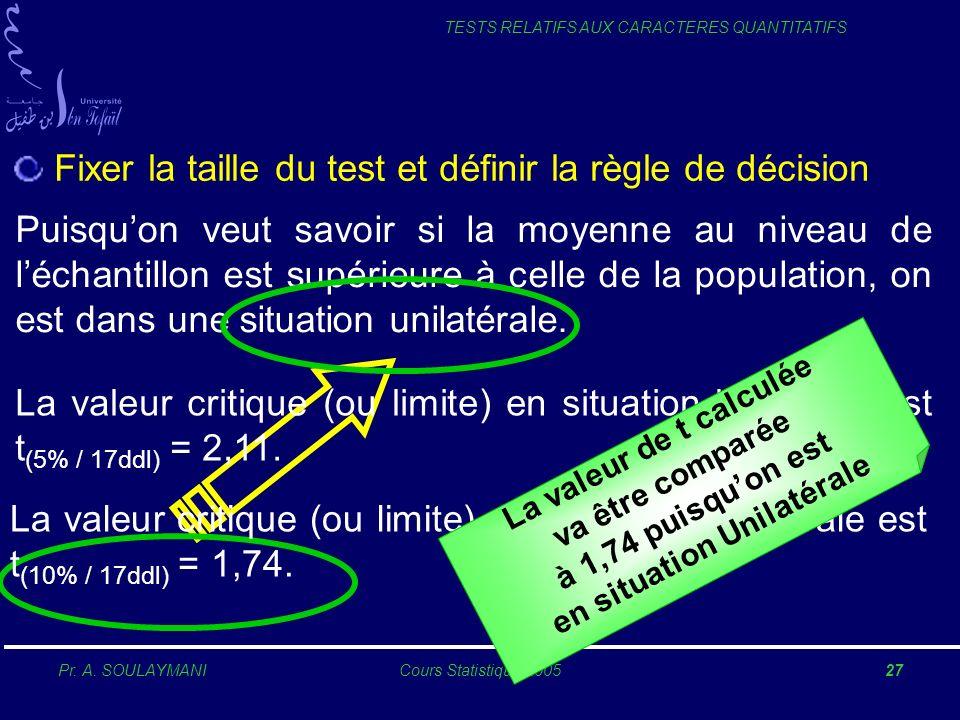 Pr. A. SOULAYMANICours Statistique 200527 TESTS RELATIFS AUX CARACTERES QUANTITATIFS Fixer la taille du test et définir la règle de décision Puisquon