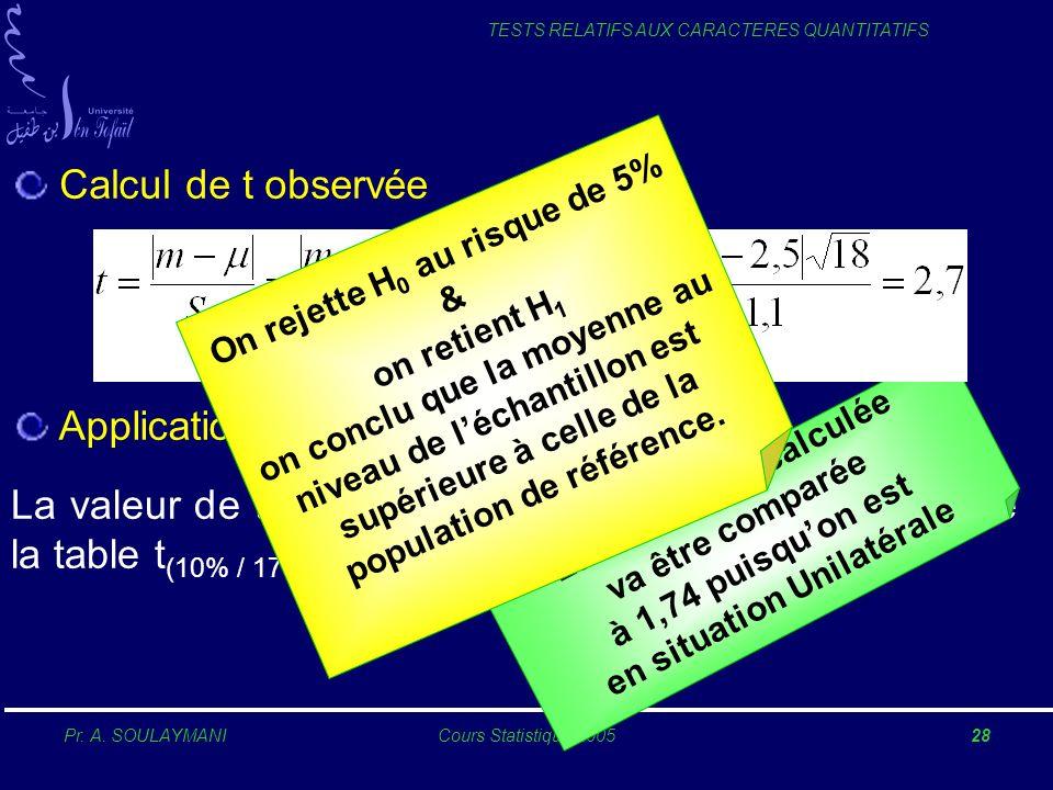 Pr. A. SOULAYMANICours Statistique 200528 TESTS RELATIFS AUX CARACTERES QUANTITATIFS Calcul de t observée La valeur de t calculée = 2,7 est supérieure