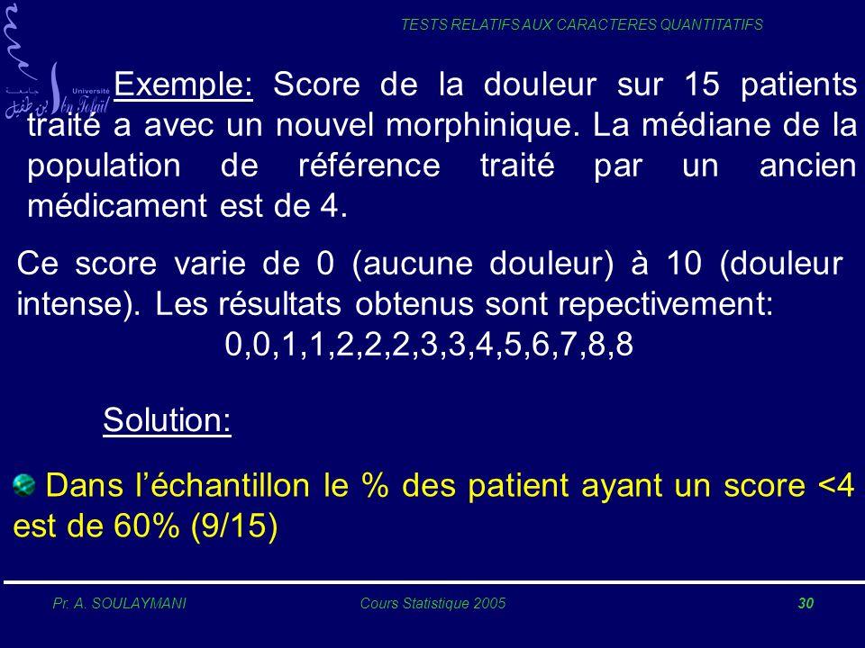 Pr. A. SOULAYMANICours Statistique 200530 TESTS RELATIFS AUX CARACTERES QUANTITATIFS Exemple: Score de la douleur sur 15 patients traité a avec un nou