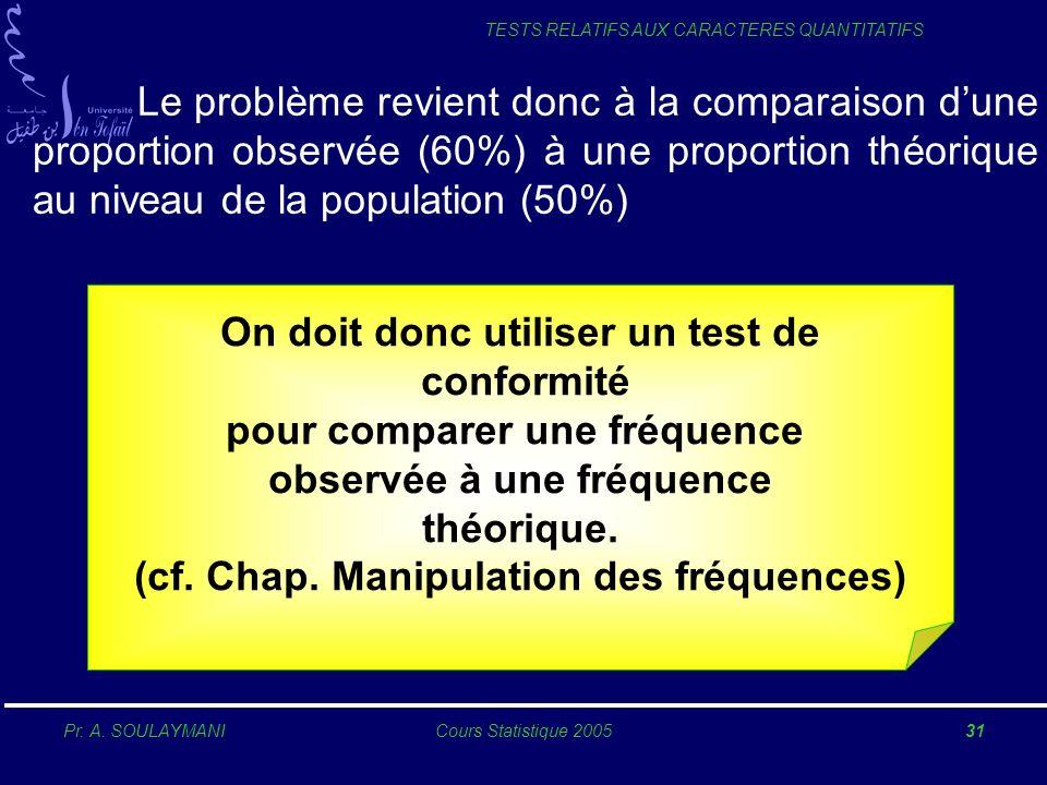 Pr. A. SOULAYMANICours Statistique 200531 TESTS RELATIFS AUX CARACTERES QUANTITATIFS Le problème revient donc à la comparaison dune proportion observé