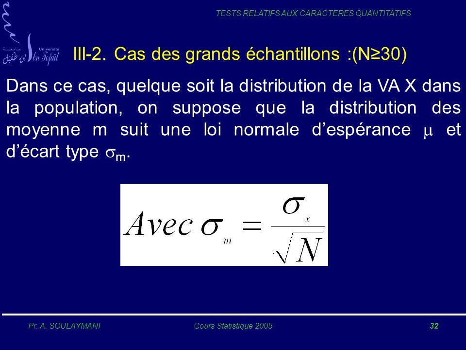 Pr. A. SOULAYMANICours Statistique 200532 TESTS RELATIFS AUX CARACTERES QUANTITATIFS III-2. Cas des grands échantillons :(N30) Dans ce cas, quelque so