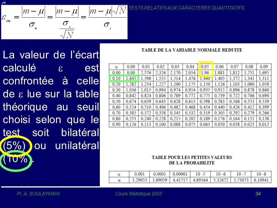 Pr. A. SOULAYMANICours Statistique 200534 TESTS RELATIFS AUX CARACTERES QUANTITATIFS La valeur de lécart calculé est confrontée à celle de lue sur la