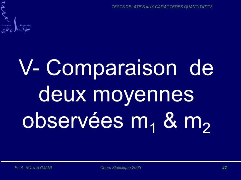 Pr. A. SOULAYMANICours Statistique 200542 TESTS RELATIFS AUX CARACTERES QUANTITATIFS V- Comparaison de deux moyennes observées m 1 & m 2