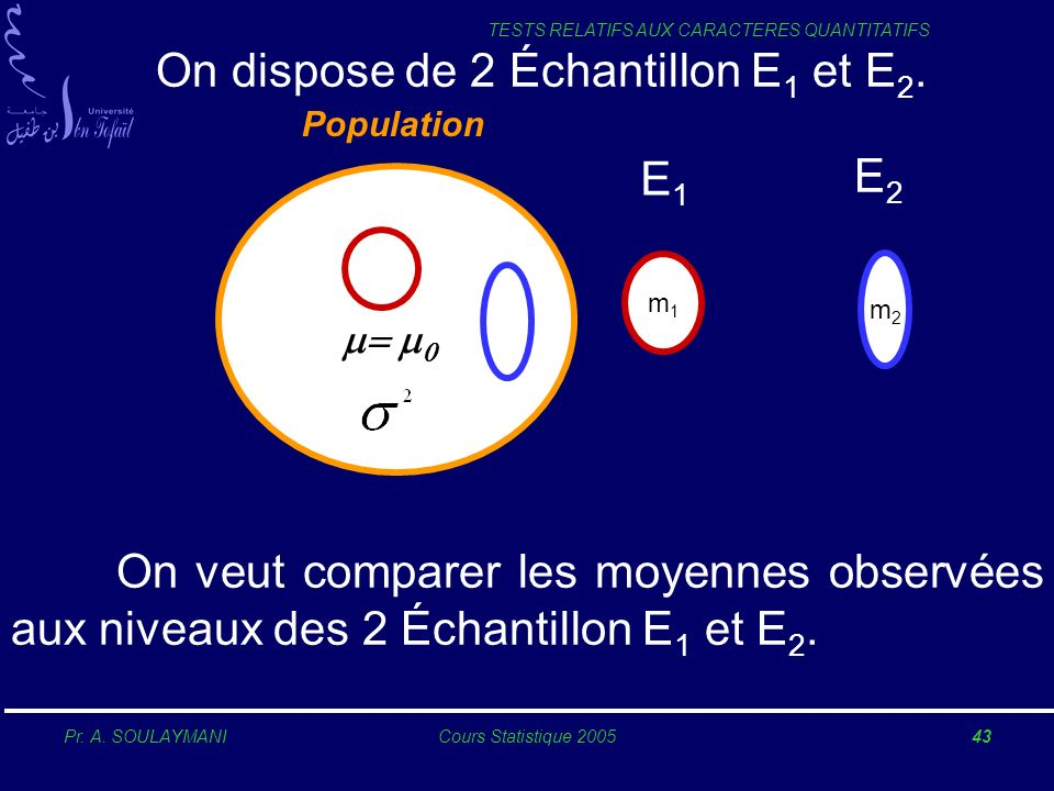 Pr. A. SOULAYMANICours Statistique 200543 TESTS RELATIFS AUX CARACTERES QUANTITATIFS Population m1m1 m2m2 On dispose de 2 Échantillon E 1 et E 2. On v