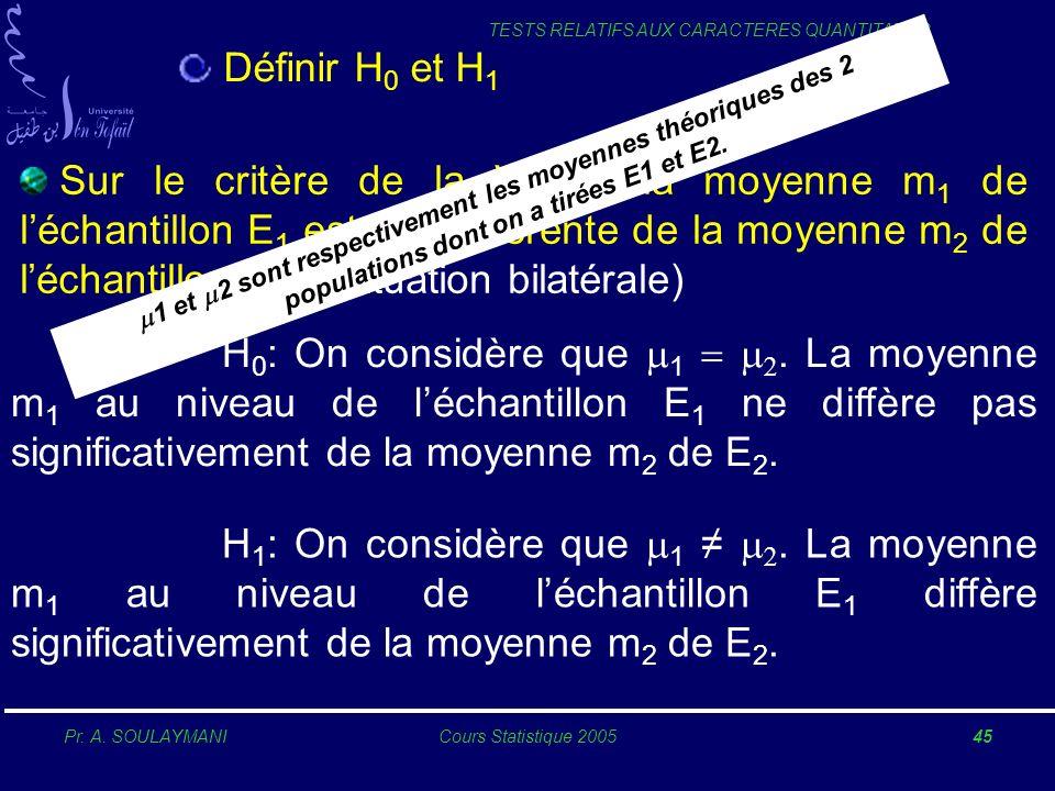 Pr. A. SOULAYMANICours Statistique 200545 TESTS RELATIFS AUX CARACTERES QUANTITATIFS Définir H 0 et H 1 H 0 : On considère que 1. La moyenne m 1 au ni