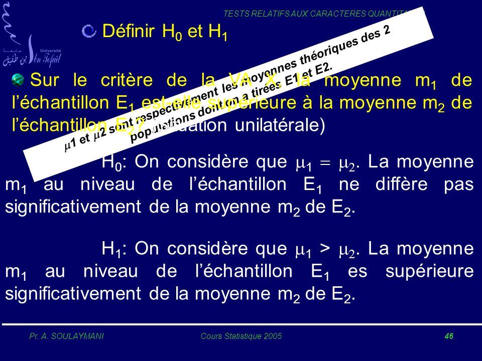 Pr. A. SOULAYMANICours Statistique 200546 TESTS RELATIFS AUX CARACTERES QUANTITATIFS Définir H 0 et H 1 H 0 : On considère que 1. La moyenne m 1 au ni