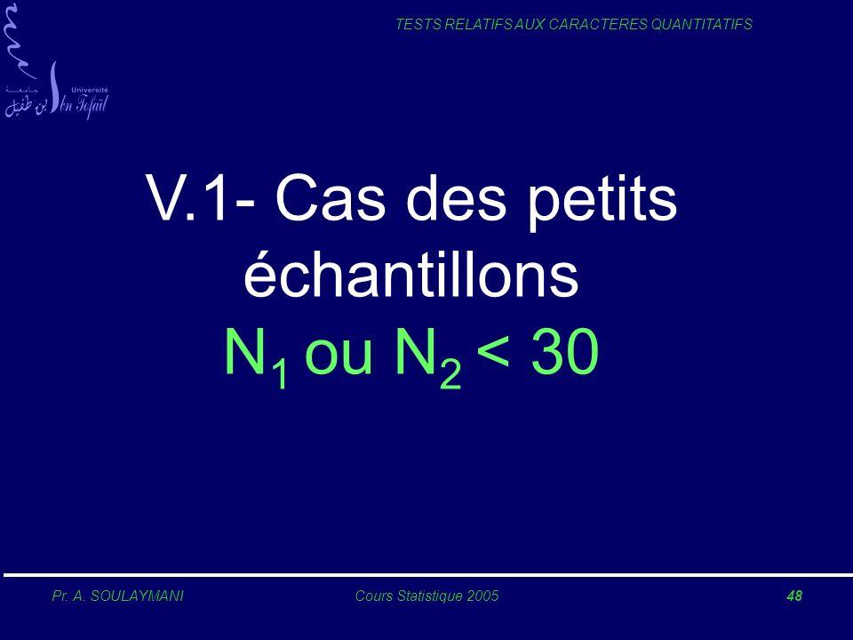 Pr. A. SOULAYMANICours Statistique 200548 TESTS RELATIFS AUX CARACTERES QUANTITATIFS V.1- Cas des petits échantillons N 1 ou N 2 < 30