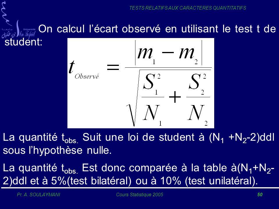 Pr. A. SOULAYMANICours Statistique 200550 TESTS RELATIFS AUX CARACTERES QUANTITATIFS On calcul lécart observé en utilisant le test t de student: La qu