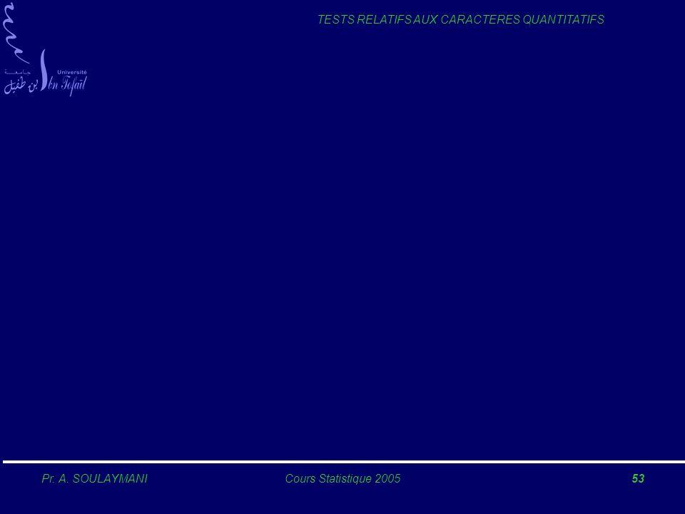 Pr. A. SOULAYMANICours Statistique 200553 TESTS RELATIFS AUX CARACTERES QUANTITATIFS
