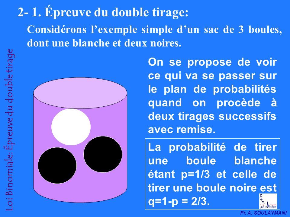Pr. A. SOULAYMANI Loi Binomiale: urne de Bernoulli 2- Définition: Une Variable aléatoire X suit une Loi Binomiale β(N,p) si elle peut être considérée