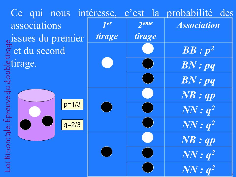 Pr. A. SOULAYMANI Loi Binomiale: Épreuve du double tirage 2- 1. Épreuve du double tirage: Considérons lexemple simple dun sac de 3 boules, dont une bl