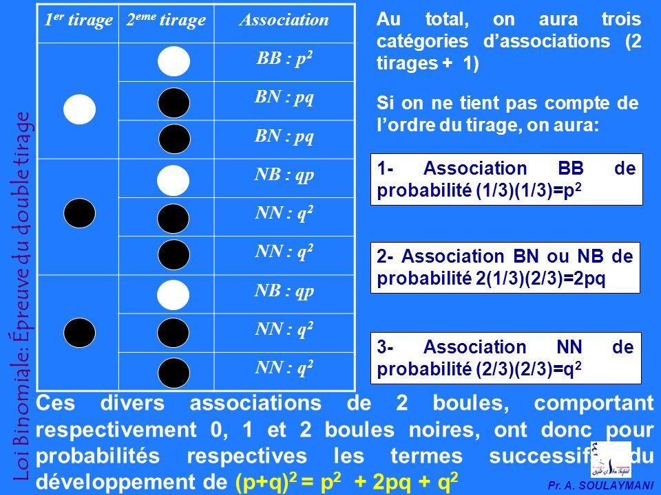 Pr. A. SOULAYMANI Loi Binomiale: Épreuve du double tirage Ce qui nous intéresse, cest la probabilité des associations issues du premier et du second t