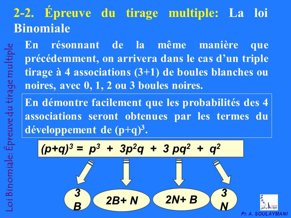 Pr. A. SOULAYMANI 1 er tirage2 eme tirageAssociation BB : p 2 BN : pq NB : qp NN : q 2 NB : qp NN : q 2 Loi Binomiale: Épreuve du double tirage Au tot