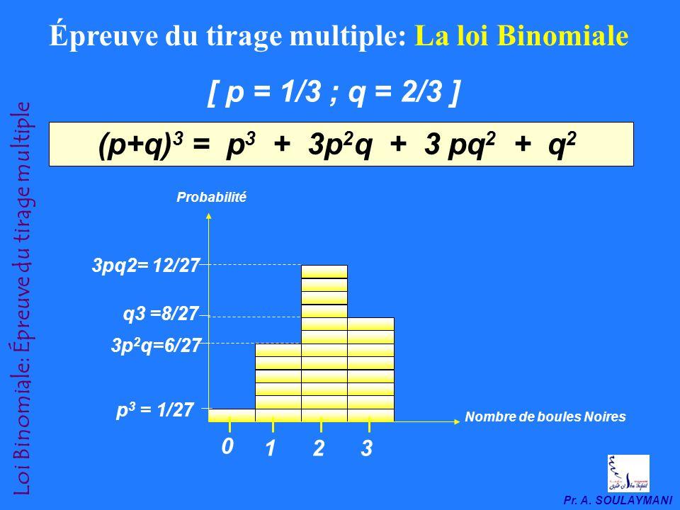 Pr. A. SOULAYMANI Loi Binomiale: Épreuve du tirage multiple 2-2. Épreuve du tirage multiple: La loi Binomiale En résonnant de la même manière que préc