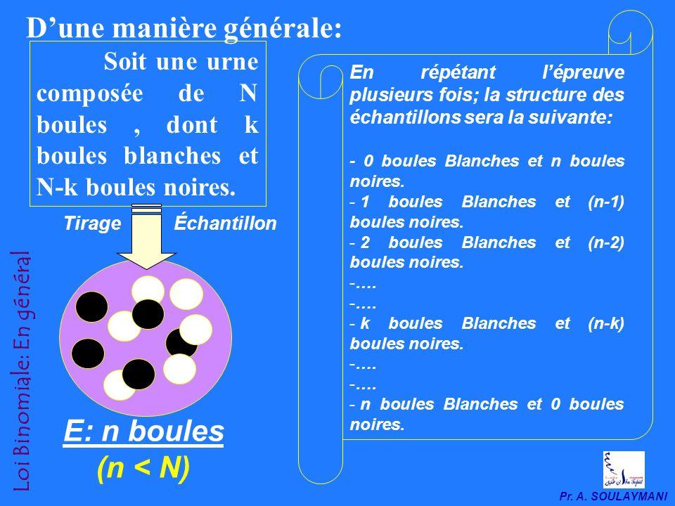 Pr. A. SOULAYMANI Loi Binomiale: Épreuve du tirage multiple Épreuve du tirage multiple: La loi Binomiale Nombre de boules Noires Probabilité 0 123 p 3