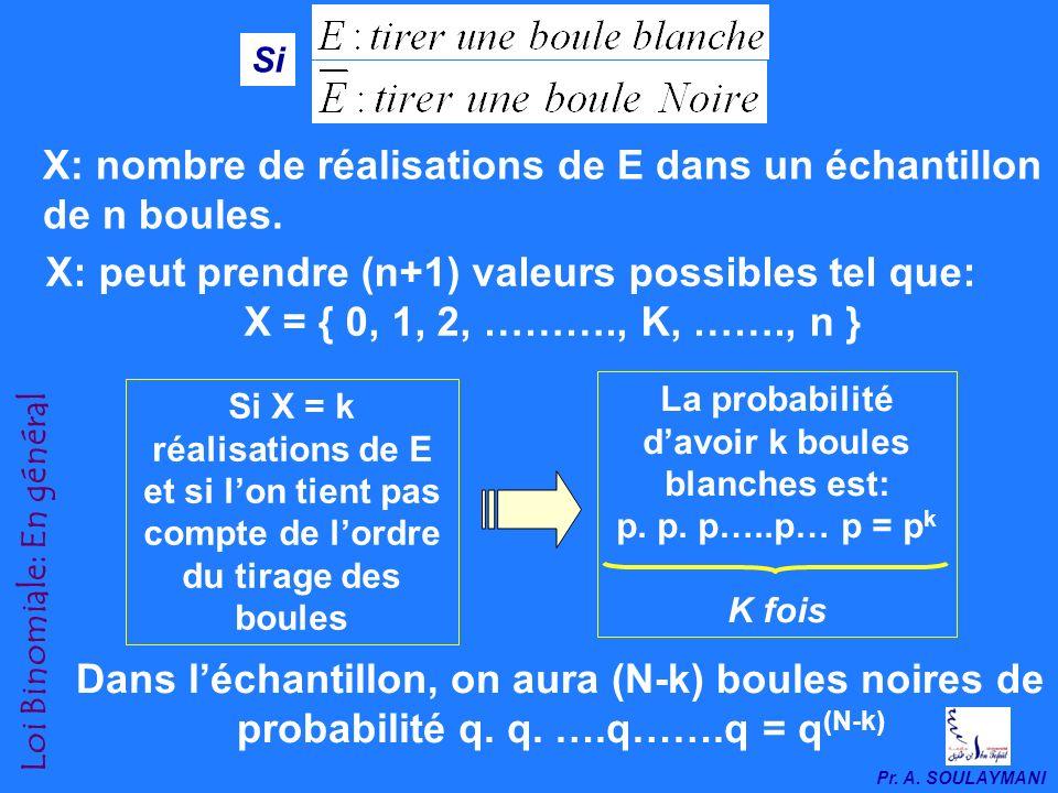 Pr. A. SOULAYMANI Loi Binomiale: En général Dune manière générale: Soit une urne composée de N boules, dont k boules blanches et N-k boules noires. En