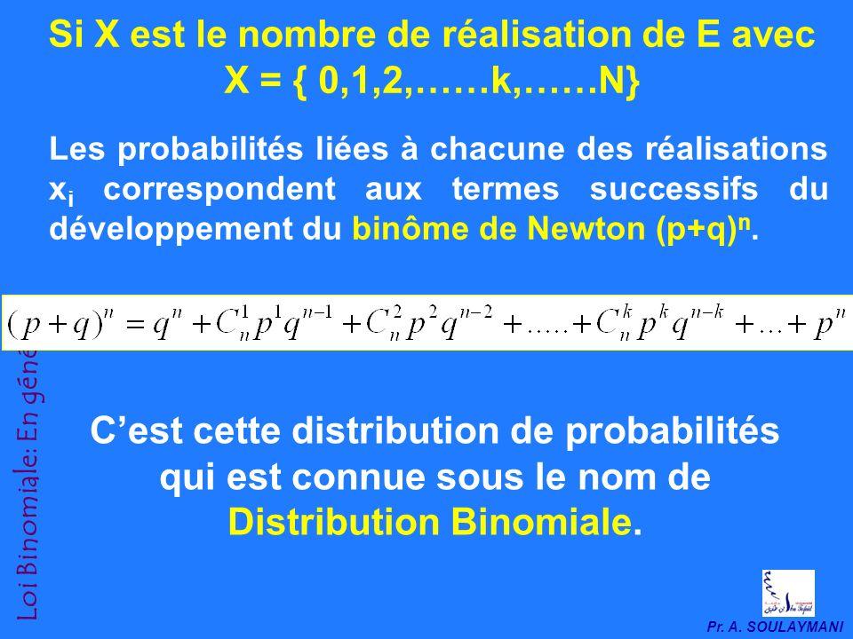 Pr. A. SOULAYMANI Loi Binomiale: En général Ainsi, la probabilité davoir k boules blanches et (n-k) boules noires dans léchantillon serait; f k = p k.