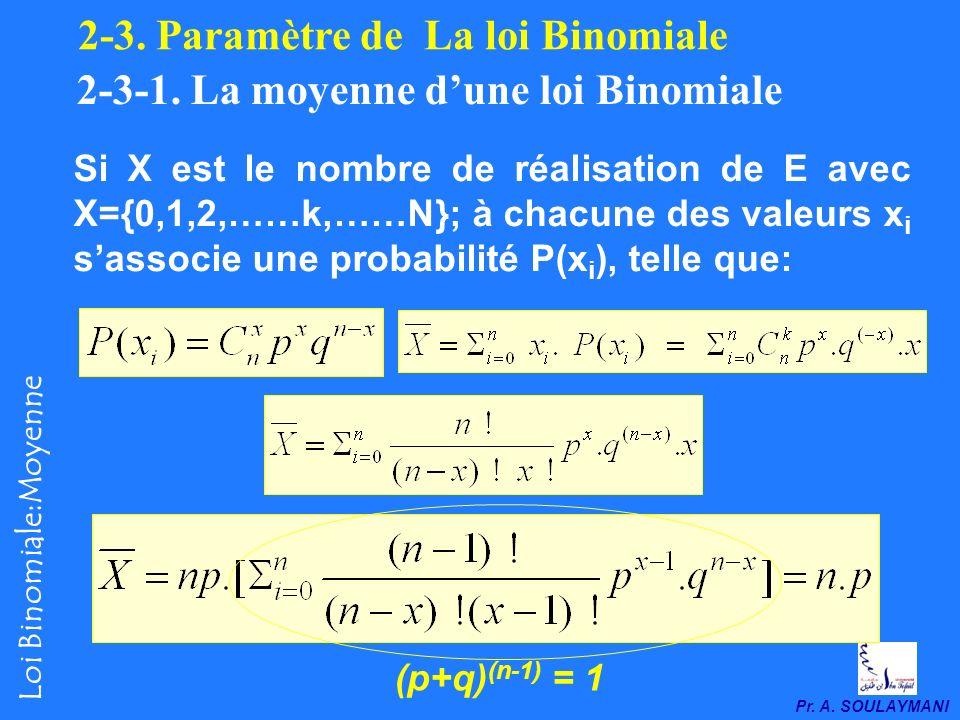 Pr. A. SOULAYMANI Loi Binomiale: En général Si X est le nombre de réalisation de E avec X = { 0,1,2,……k,……N} Les probabilités liées à chacune des réal